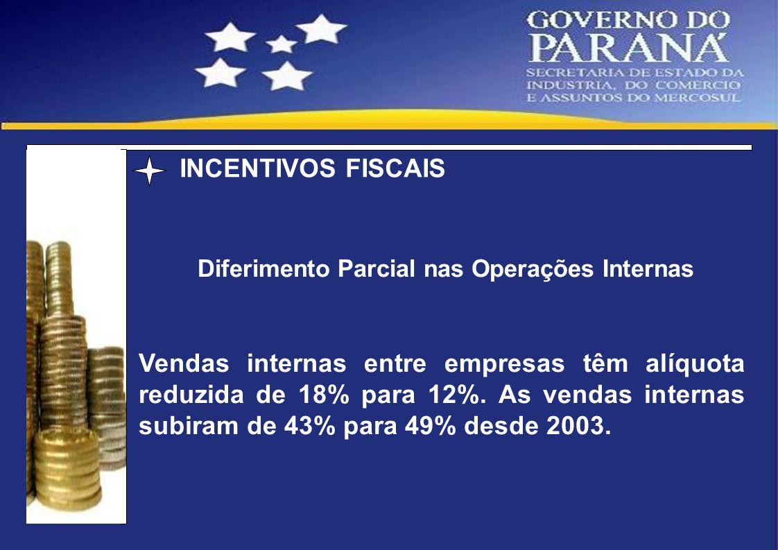 Diferimento Parcial nas Operações Internas Vendas internas entre empresas têm alíquota reduzida de 18% para 12%. As vendas internas subiram de 43% par