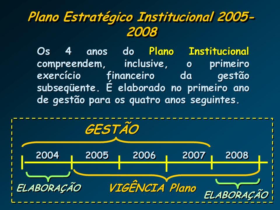 Horizontes de Planejamento VISÃO DE FUTURO PLANEJAMENTO DE MÉDIO PRAZO Diretrizes Estratégicas para o Desenv. Institucional PLANO INSTITUCIONAL 2005-2
