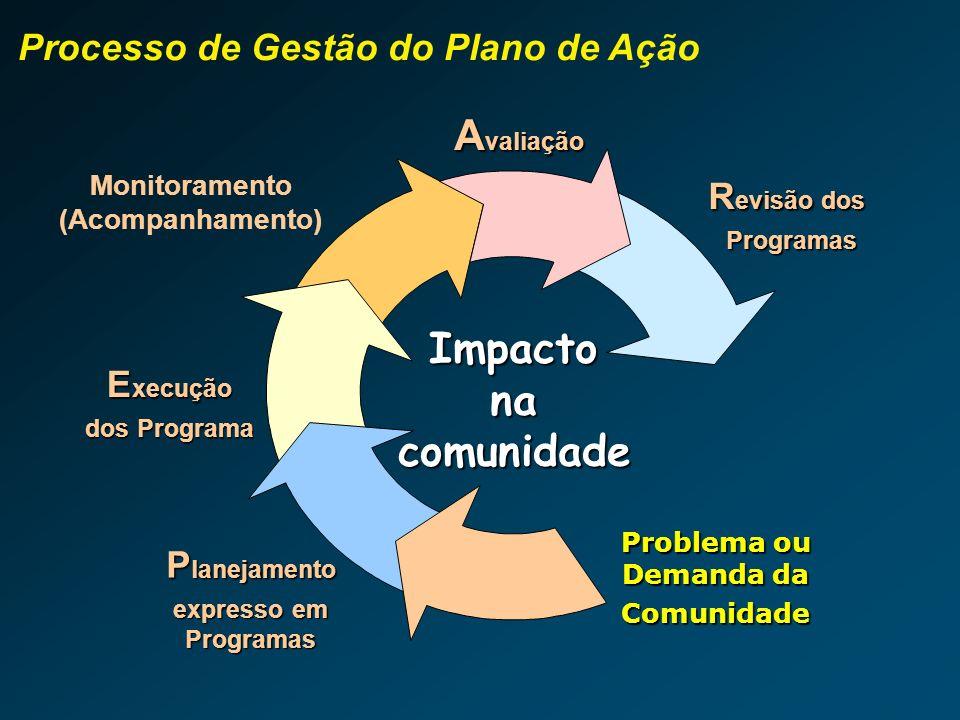 Diagnóstico Planos de Ação Estrutura do PEI Definição de Prioridades Adequação à Programação Orçamentária Diagnóstico organiza- cional Comitê Estratég