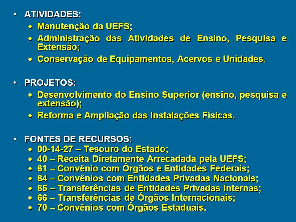 COMPOSIÇÃO ATUAL DO ORÇAMENTO DA UEFS PROGRAMA DE TRABALHO – Projetos e Atividades Atividade – instrumento de programação para alcançar os objetivos d