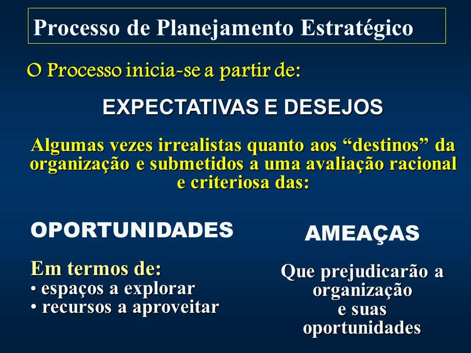 Processo de Planejamento Estratégico O Processo inicia-se a partir de: EXPECTATIVAS E DESEJOS Algumas vezes irrealistas quanto aos destinos da organização e submetidos a uma avaliação racional e criteriosa das: OPORTUNIDADES Em termos de: espaços a explorar espaços a explorar recursos a aproveitar recursos a aproveitar AMEAÇAS Que prejudicarão a organização e suas oportunidades