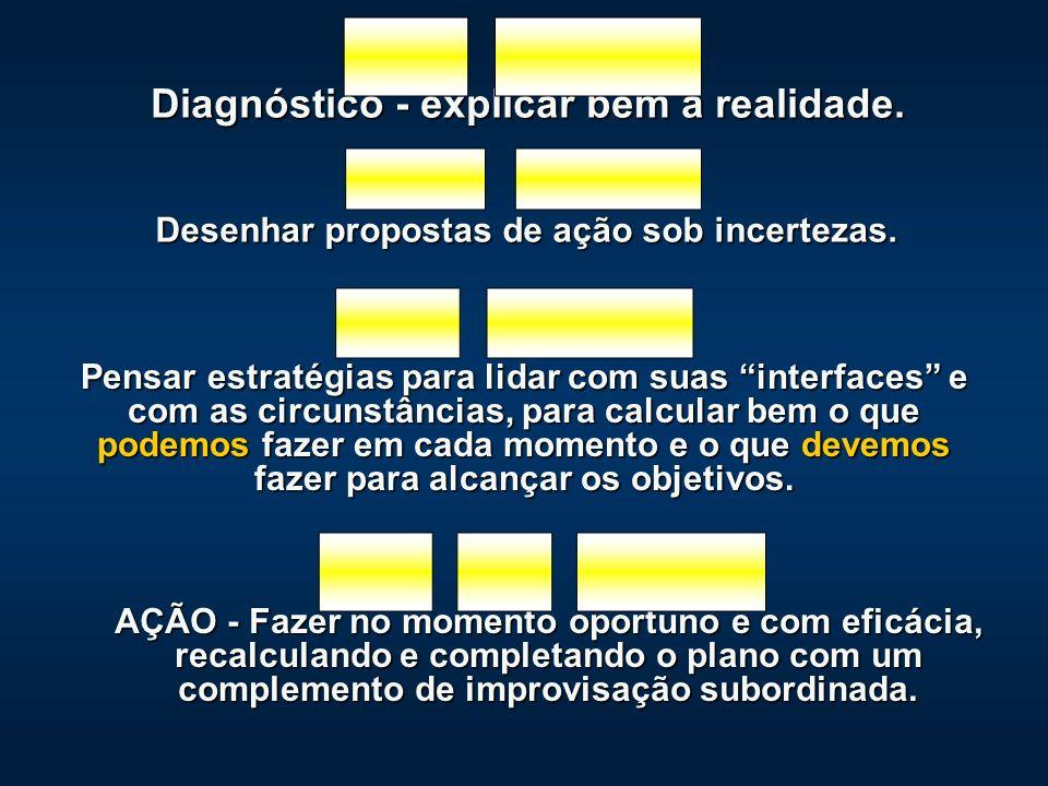 Diagnóstico - explicar bem a realidade.Desenhar propostas de ação sob incertezas.