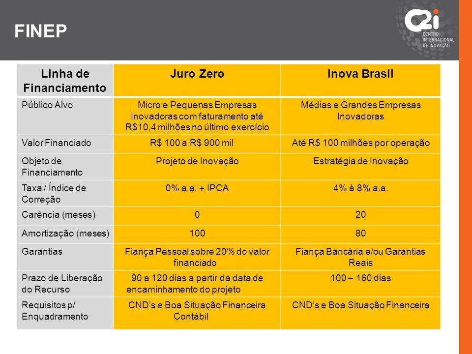 FINEP Linha de Financiamento Juro ZeroInova Brasil Público AlvoMicro e Pequenas Empresas Inovadoras com faturamento até R$10,4 milhões no último exerc