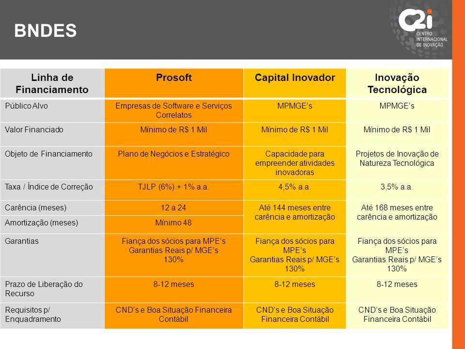 BNDES Linha de Financiamento ProsoftCapital InovadorInovação Tecnológica Público AlvoEmpresas de Software e Serviços Correlatos MPMGEs Valor Financiad