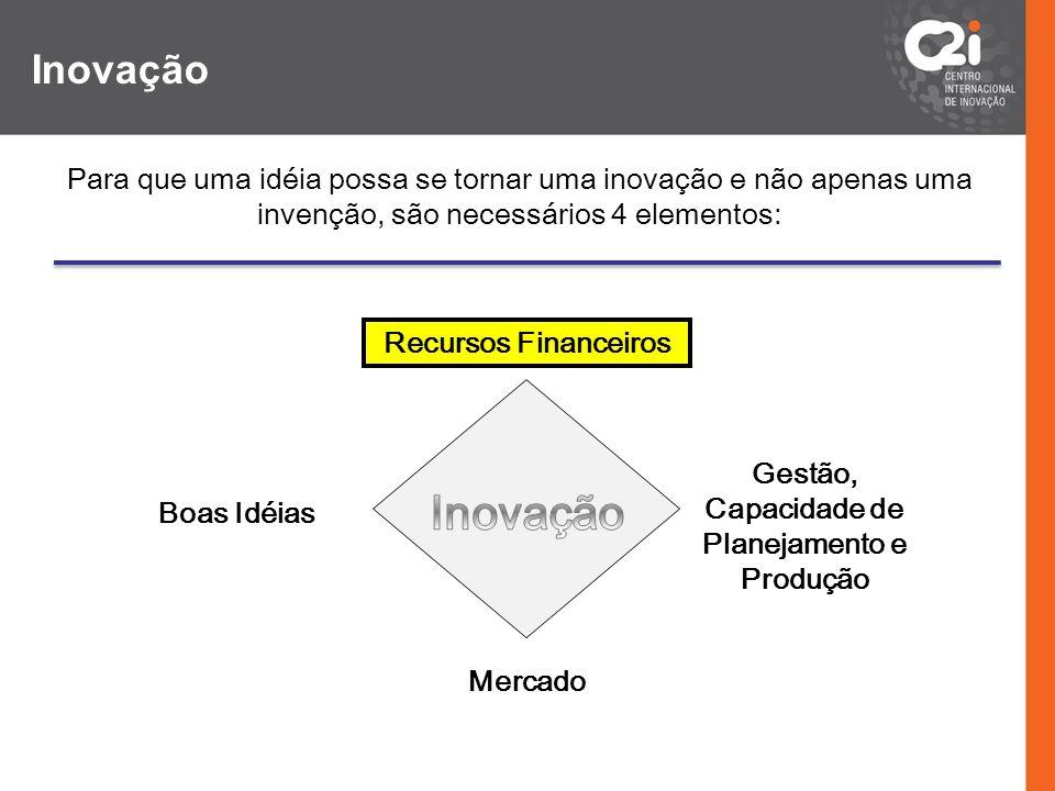 Mais de 300 Mil Empresas no Paraná(1) Milhares de Empresas Buscando Recursos Centenas de Projetos com Potencial de Retorno Bilhões de Reais em Recursos (2) Milhares de Investidores (3) Leis de Incentivo à P&D e Inovação Fomentos Públicos 1)IBGE/2008 2)ABVCAP/2009, BNDES/2009, NVCA/2009, BVKAP/2010 3)ABVCAP/2009, NVCA/2009, ACG/2010 Desconhecimento das partes Dificuldade de comunicação entre as partes Receio dos processos Cultura Núcleo de Capital Inovador Lacuna