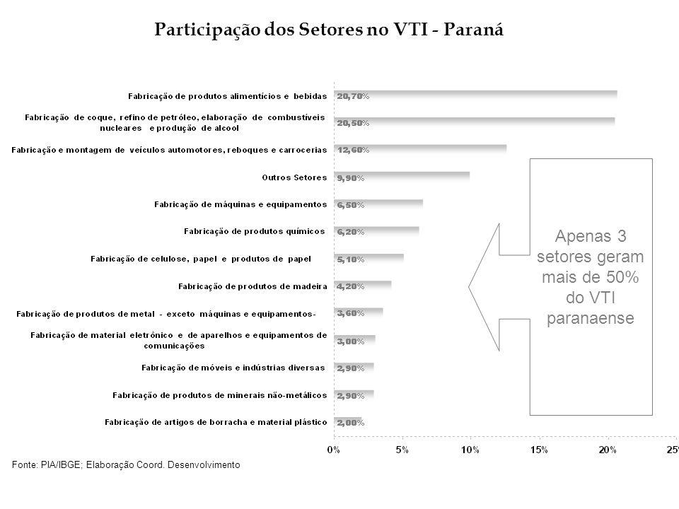 Participação dos Setores no VTI - Paraná Apenas 3 setores geram mais de 50% do VTI paranaense Fonte: PIA/IBGE; Elaboração Coord. Desenvolvimento