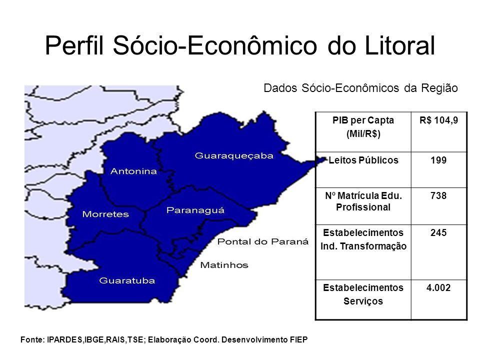 Perfil Sócio-Econômico do Litoral Dados Sócio-Econômicos da Região PIB per Capta (Mil/R$) R$ 104,9 Leitos Públicos199 Nº Matrícula Edu. Profissional 7