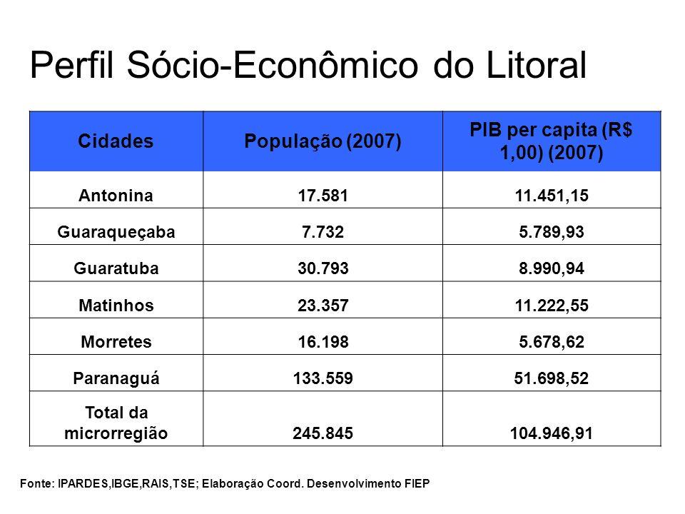 Perfil Sócio-Econômico do Litoral CidadesPopulação (2007) PIB per capita (R$ 1,00) (2007) Antonina17.58111.451,15 Guaraqueçaba7.7325.789,93 Guaratuba3