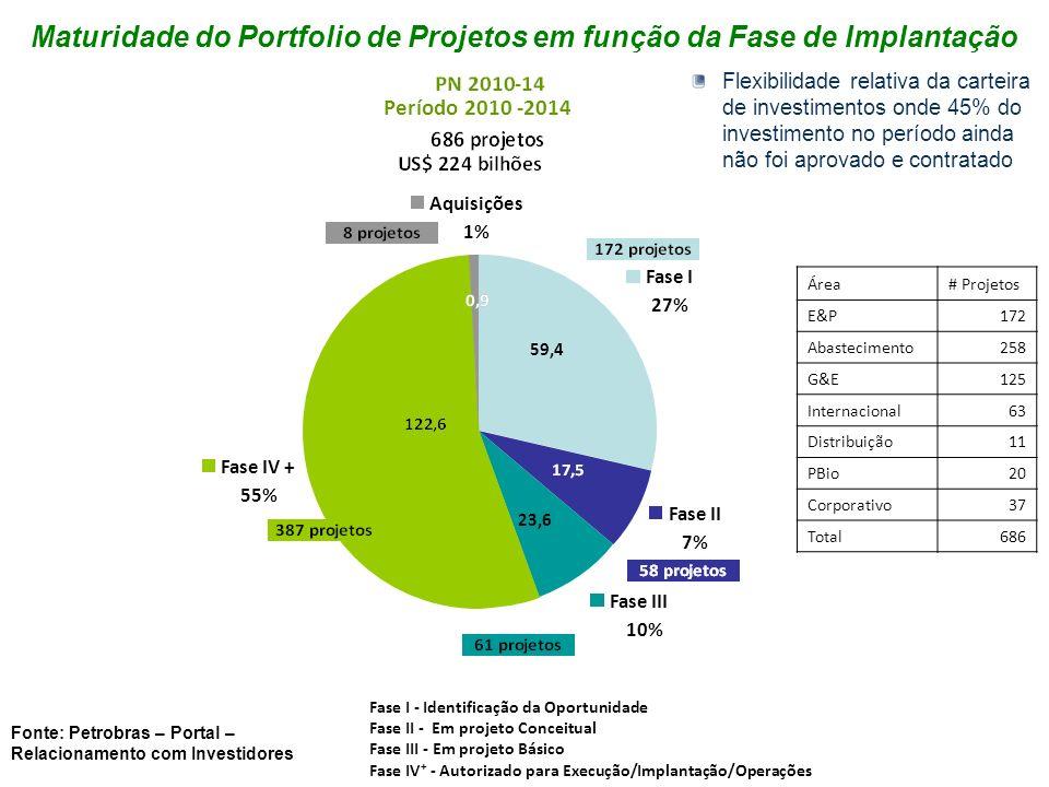 Espera-se um nível de contratação anual no País de cerca de US$ 28,4 bilhões (no plano anterior este valor era cerca de US$ 20 bilhões) Investimentos Petrobras no Brasil (US$ bilhões) Conteúdo Nacional 0 % 40 % 60 % 80 % 100 % 20 % E&P (53%) Gás & Energia (82%) Distribuição e PBio (100%) Abastecimento e Corporativo (80%) Área de Negócio Investimentos no Brasil Colocação no Mercado Nacional Conteúdo nacional (%) E&P108,257,853% Abastecimento78,662,880% Gás & Energia17,614,482% Distribuição2,3 100% PBio2,3 100% Corporativo3,32,680% Total212,3142,267% Considerando os investimentos com parceiros, a contratação anual no País atinge cerca de US$ 32,8 bilhões CONTEÚDO NACIONAL 2010-2014 Espera-se que cerca de 70% dos investimentos sejam colocados junto a fornecedores brasileiros Fonte: Petrobras – Portal – Relacionamento com Investidores