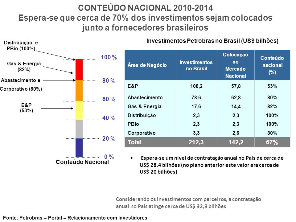 Espera-se um nível de contratação anual no País de cerca de US$ 28,4 bilhões (no plano anterior este valor era cerca de US$ 20 bilhões) Investimentos