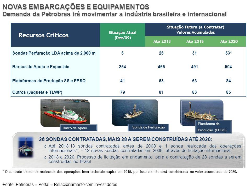 NOVAS EMBARCAÇÕES E EQUIPAMENTOS Demanda da Petrobras irá movimentar a indústria brasileira e internacional 26 SONDAS CONTRATADAS, MAIS 28 A SEREM CON