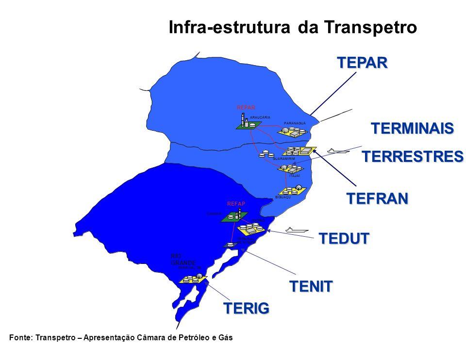 Infra-estrutura da Transpetro TEPAR TEFRAN ARAUCÁRIA PARANAGUÁ BIGUAÇU GUARAMIRIM ITAJAÍ CANOAS REFAP REPAR OSÓRIO TERMINAL DE NITERÓI TERMINAL DE RIO