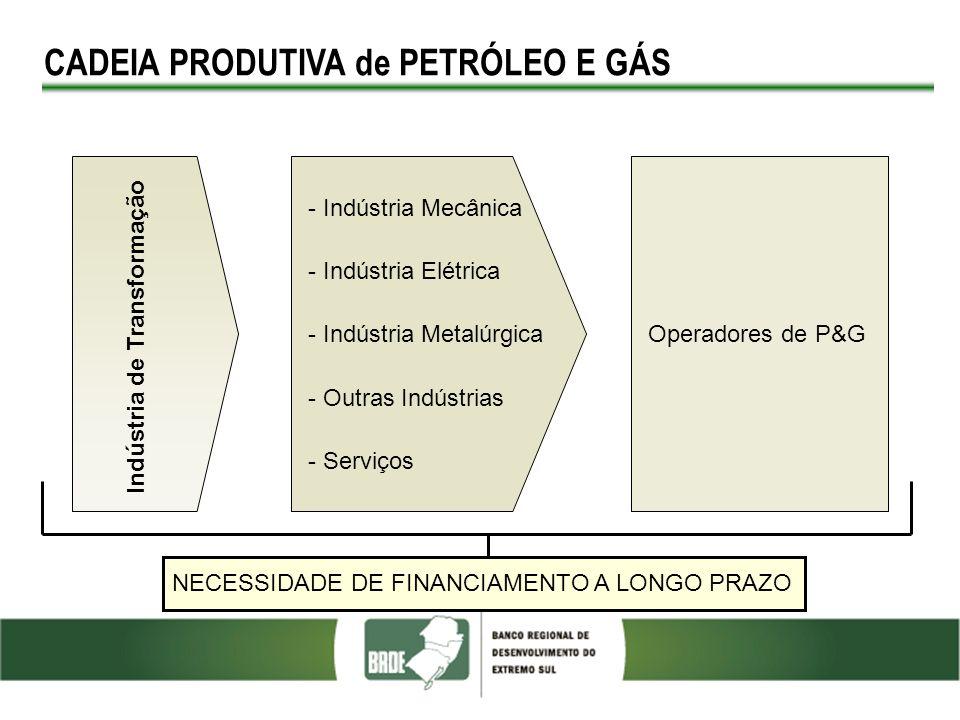 CADEIA PRODUTIVA de PETRÓLEO E GÁS TIPOS DE FINANCIAMENTO - Máquinas e Equipamentos: nacionais novos com código Finame.