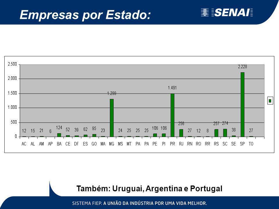 Empresas por Estado: Também: Uruguai, Argentina e Portugal
