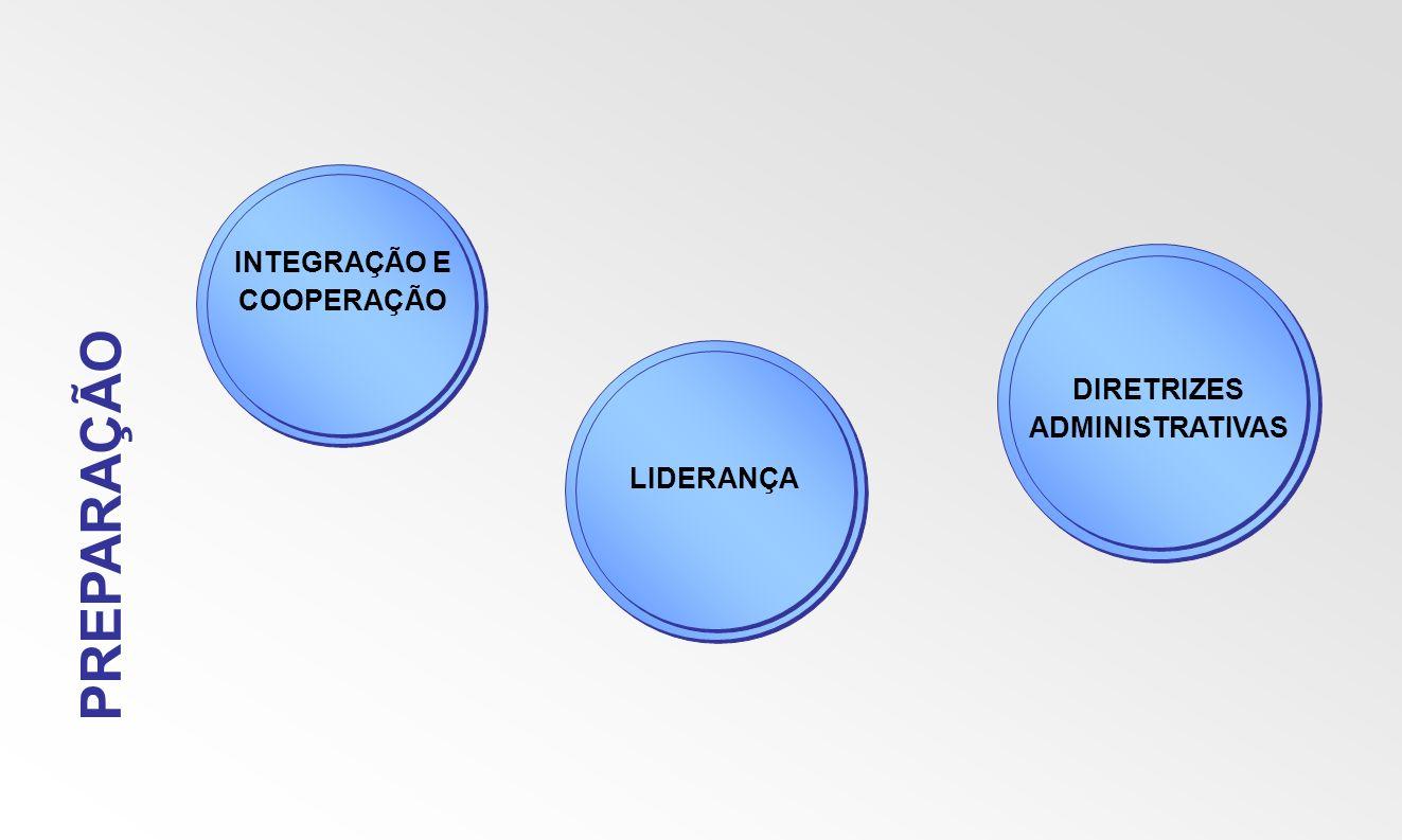 PREPARAÇÃO INTEGRAÇÃO E COOPERAÇÃO LIDERANÇA DIRETRIZES ADMINISTRATIVAS