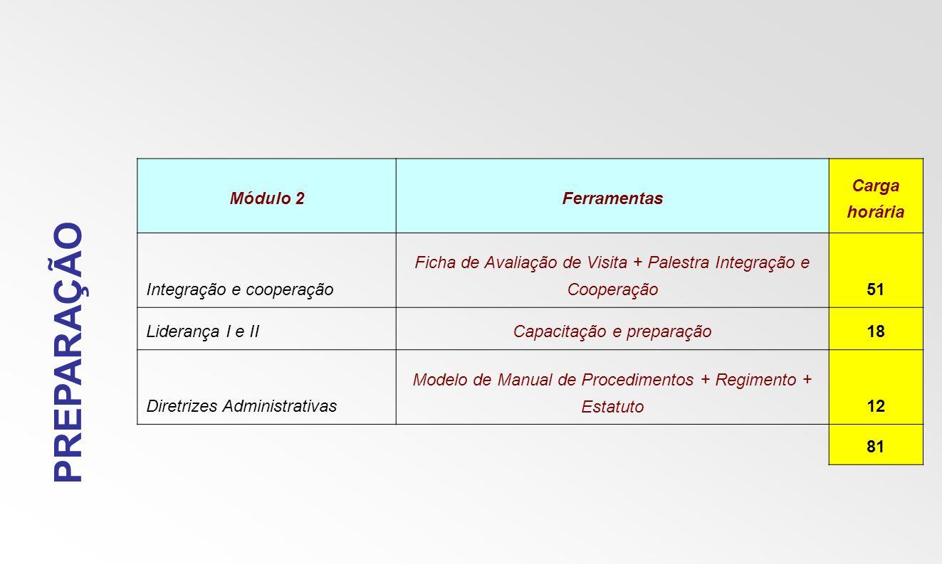PREPARAÇÃO Módulo 2Ferramentas Carga horária Integração e cooperação Ficha de Avaliação de Visita + Palestra Integração e Cooperação51 Liderança I e I