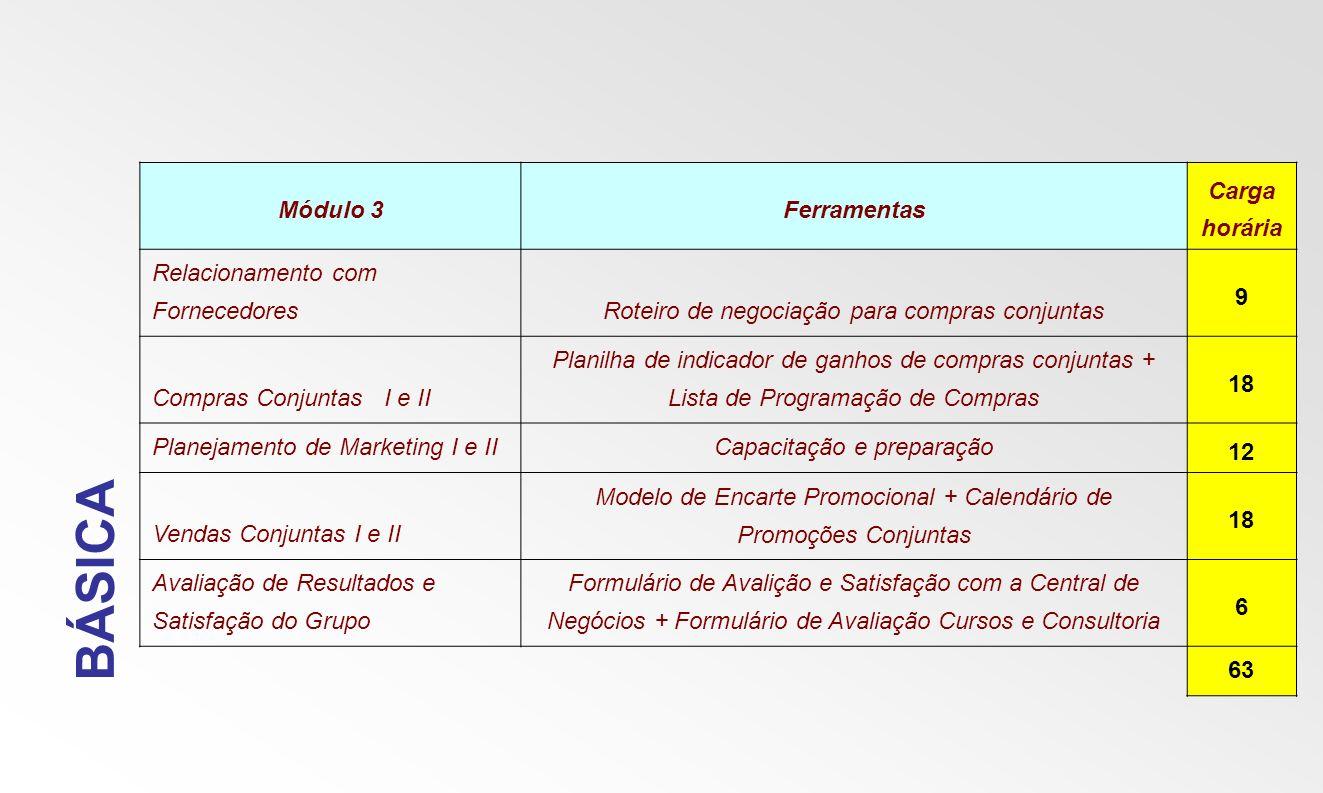 BÁSICA Módulo 3Ferramentas Carga horária Relacionamento com FornecedoresRoteiro de negociação para compras conjuntas 9 Compras Conjuntas I e II Planil