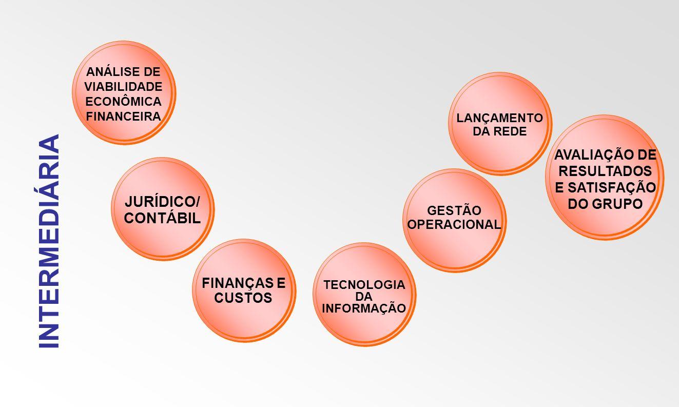 INTERMEDIÁRIA JURÍDICO/ CONTÁBIL FINANÇAS E CUSTOS TECNOLOGIA DA INFORMAÇÃO GESTÃO OPERACIONAL LANÇAMENTO DA REDE AVALIAÇÃO DE RESULTADOS E SATISFAÇÃO