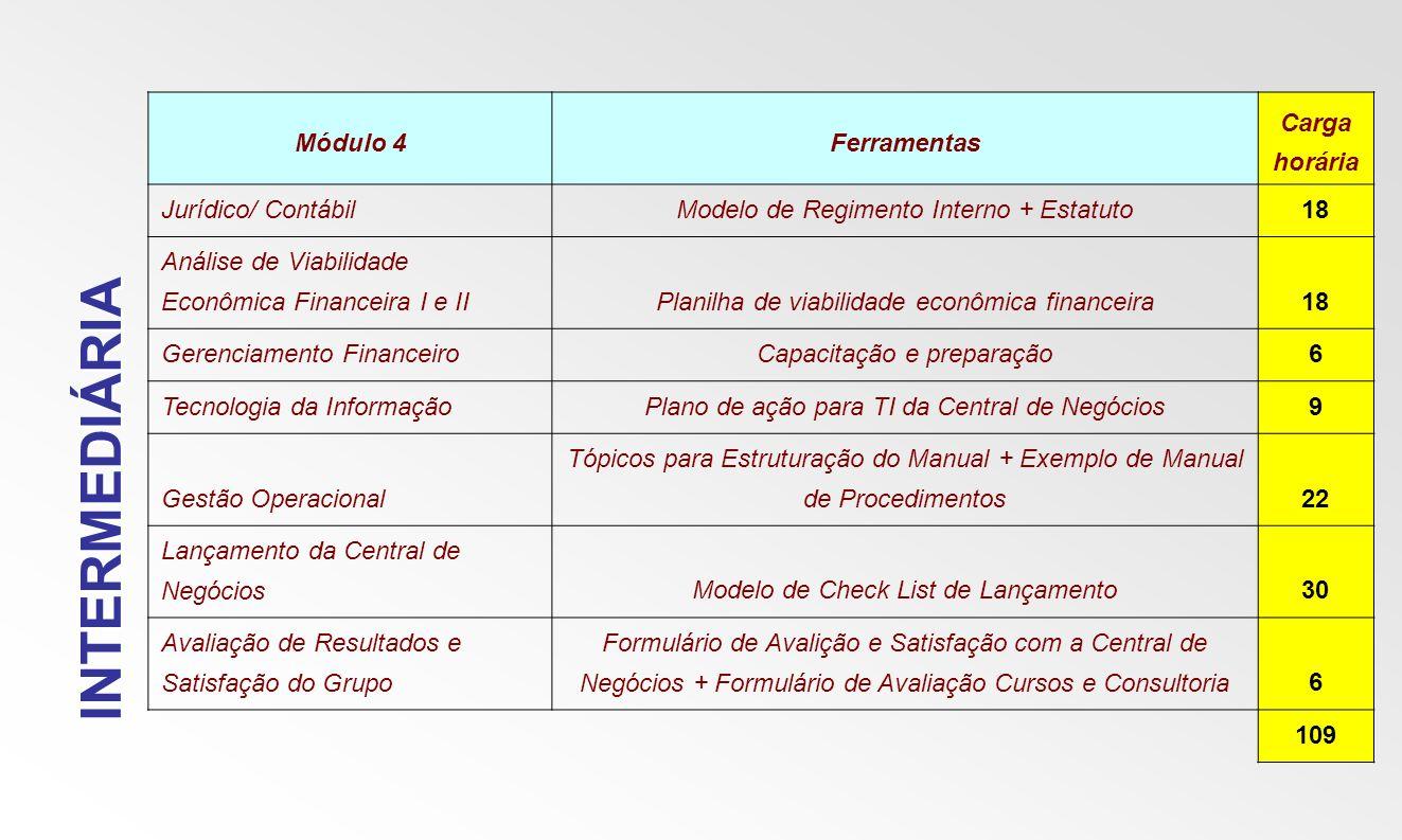 INTERMEDIÁRIA Módulo 4Ferramentas Carga horária Jurídico/ ContábilModelo de Regimento Interno + Estatuto18 Análise de Viabilidade Econômica Financeira