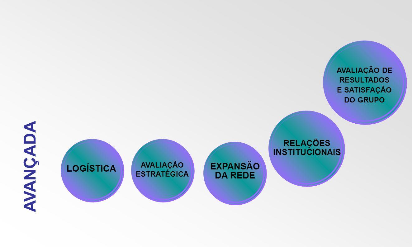 AVANÇADA LOGÍSTICA AVALIAÇÃO ESTRATÉGICA EXPANSÃO DA REDE RELAÇÕES INSTITUCIONAIS AVALIAÇÃO DE RESULTADOS E SATISFAÇÃO DO GRUPO