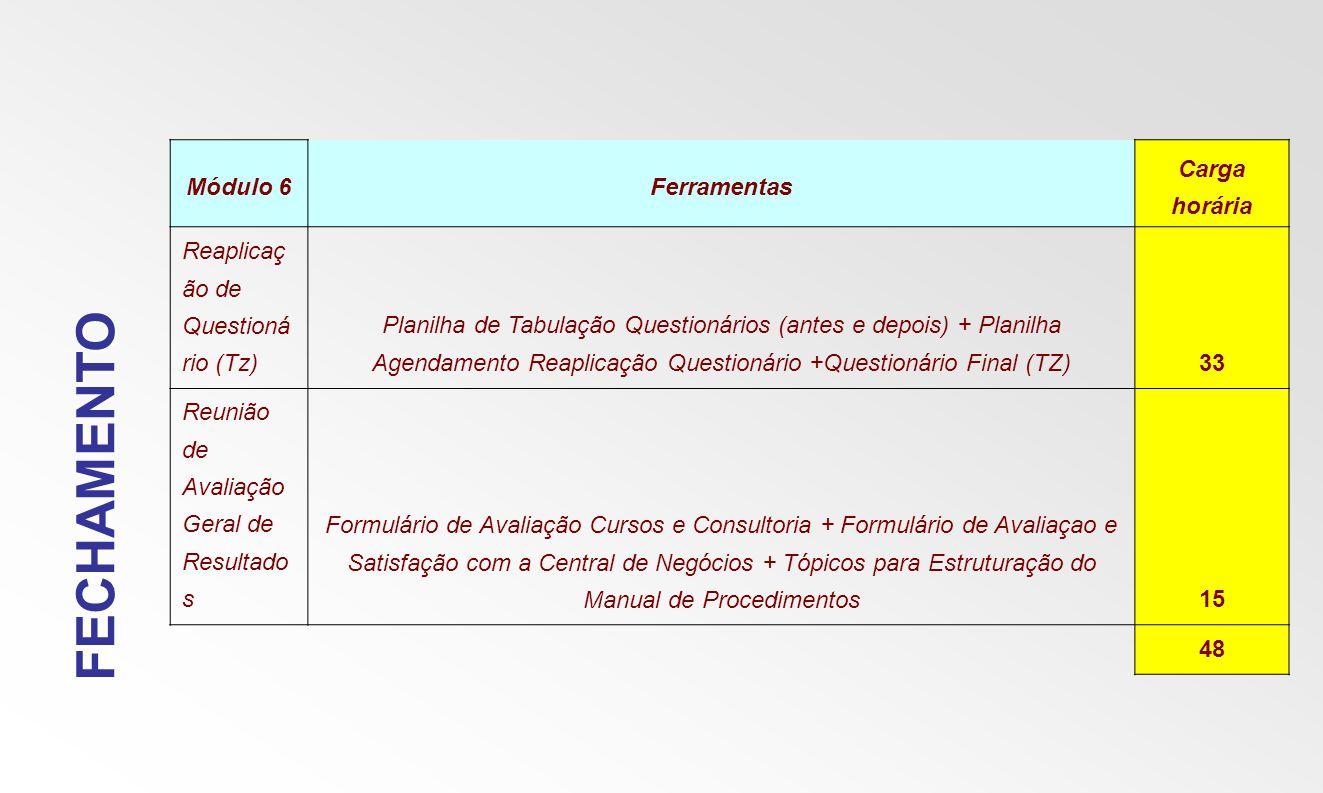 FECHAMENTO Módulo 6Ferramentas Carga horária Reaplicaç ão de Questioná rio (Tz) Planilha de Tabulação Questionários (antes e depois) + Planilha Agenda