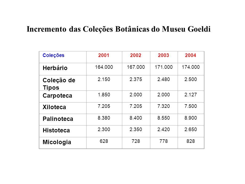 Incremento das Coleções Botânicas do Museu Goeldi Coleções2001200220032004 Herbário 164.000167.000171.000174.000 Coleção de Tipos 2.1502.3752.4802.500
