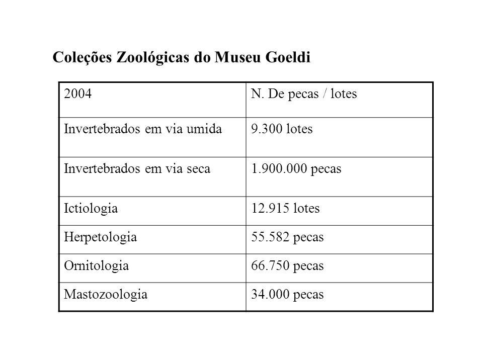 Coleções Zoológicas do Museu Goeldi 2004N. De pecas / lotes Invertebrados em via umida9.300 lotes Invertebrados em via seca1.900.000 pecas Ictiologia1