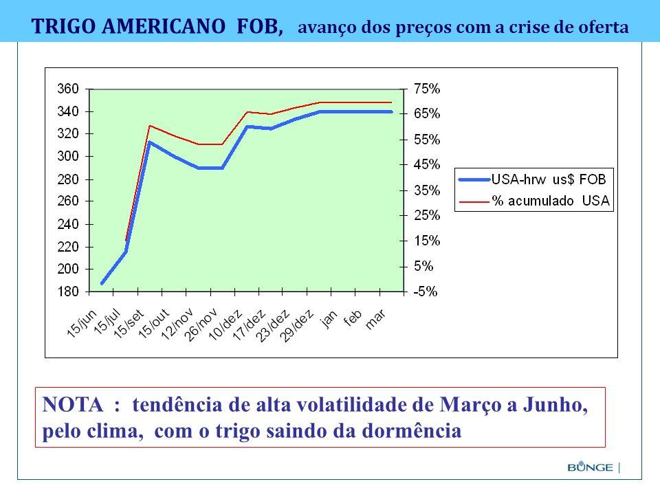 TRIGO AMERICANO FOB, avanço dos preços com a crise de oferta NOTA : tendência de alta volatilidade de Março a Junho, pelo clima, com o trigo saindo da