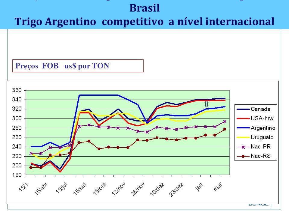 Preços FOB de trigo : e os reflexos de custo para o Brasil Trigo Argentino competitivo a nível internacional Preços FOB us$ por TON
