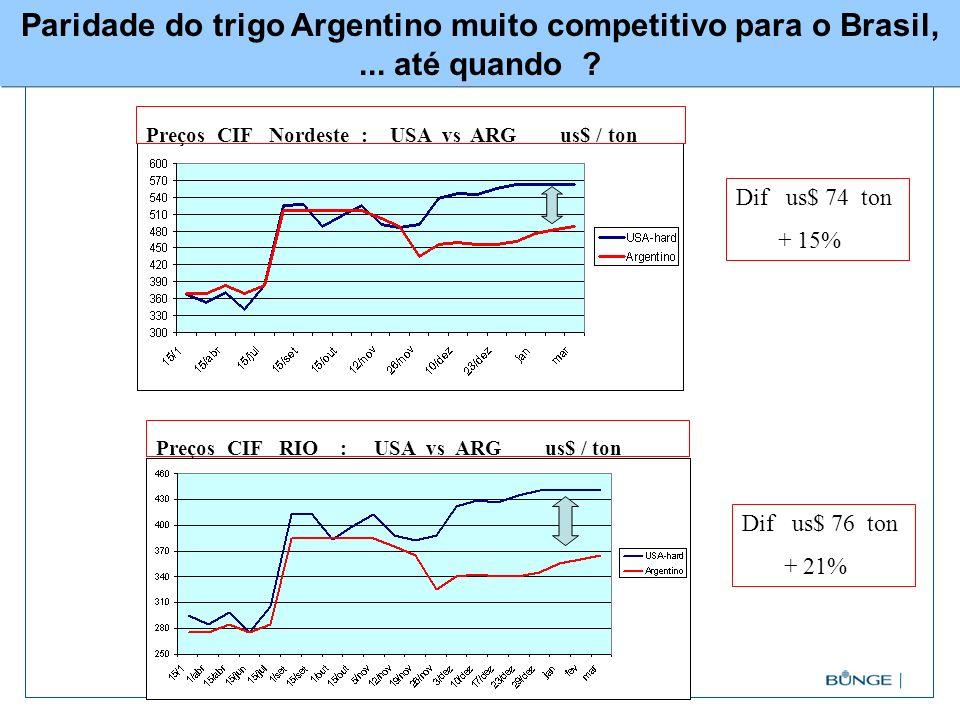 Paridade do trigo Argentino muito competitivo para o Brasil,... até quando ? Preços CIF Nordeste : USA vs ARG us$ / ton Preços CIF RIO : USA vs ARG us