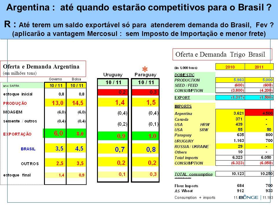 Argentina : até quando estarão competitivos para o Brasil ? R : Até terem um saldo exportável só para atenderem demanda do Brasil, Fev ? (aplicarão a