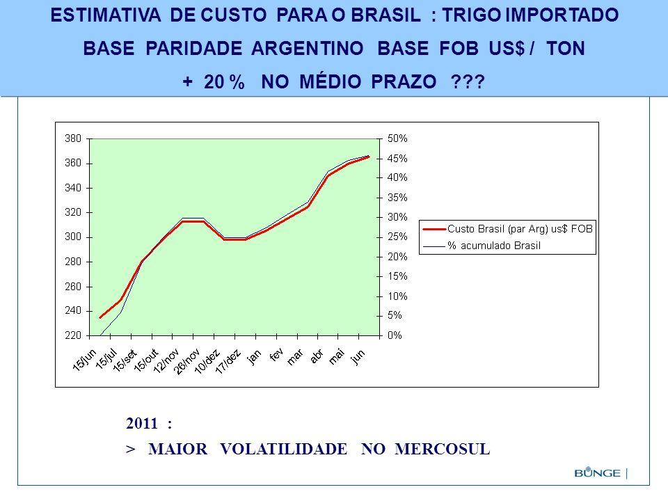 ESTIMATIVA DE CUSTO PARA O BRASIL : TRIGO IMPORTADO BASE PARIDADE ARGENTINO BASE FOB US$ / TON + 20 % NO MÉDIO PRAZO ??? 2011 : > MAIOR VOLATILIDADE N