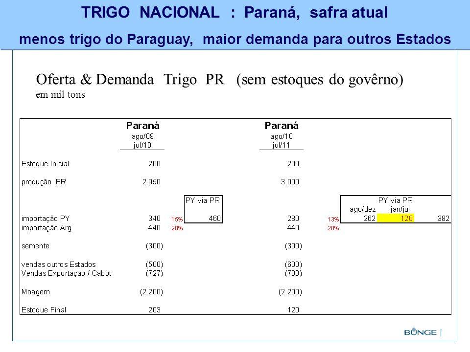 TRIGO NACIONAL : Paraná, safra atual menos trigo do Paraguay, maior demanda para outros Estados Oferta & Demanda Trigo PR (sem estoques do govêrno) em