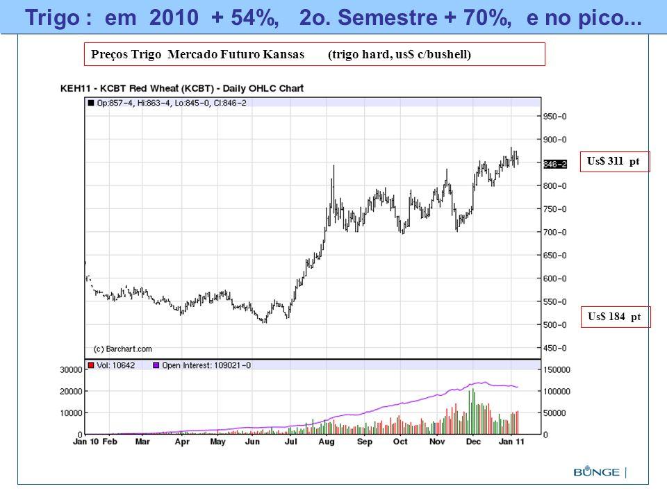 Trigo : em 2010 + 54%, 2o. Semestre + 70%, e no pico... Preços Trigo Mercado Futuro Kansas (trigo hard, us$ c/bushell) Us$ 311 pt Us$ 184 pt