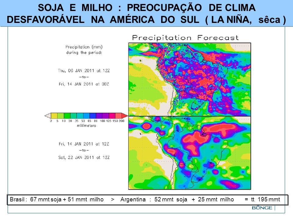 SOJA E MILHO : PREOCUPAÇÃO DE CLIMA DESFAVORÁVEL NA AMÉRICA DO SUL ( LA NIÑA, sêca ) Brasil : 67 mmt soja + 51 mmt milho > Argentina : 52 mmt soja + 2