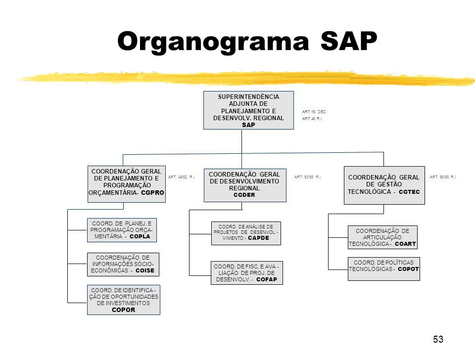 Organograma SAP SUPERINTENDÊNCIA ADJUNTA DE PLANEJAMENTO E DESENVOLV. REGIONAL SAP COORDENAÇÃO GERAL DE PLANEJAMENTO E PROGRAMAÇÃO ORÇAMENTÁRIA- CGPRO