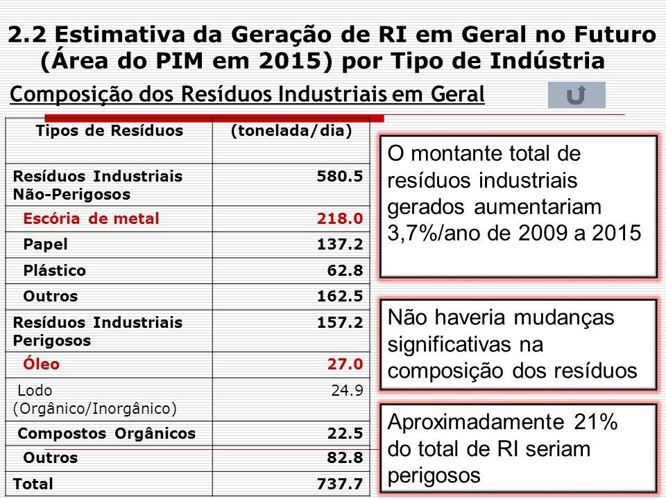 Composição dos Resíduos Industriais em Geral Tipos de Resíduos(tonelada/dia) Resíduos Industriais Não-Perigosos 580.5 Escória de metal218.0 Papel137.2
