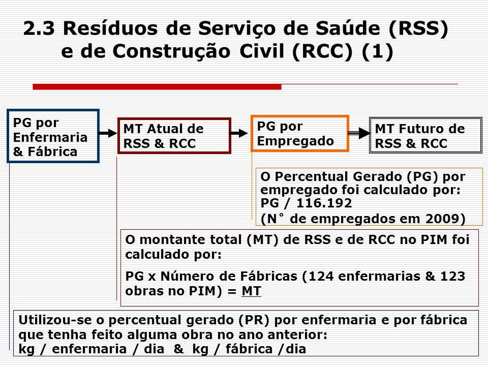 2.3 Resíduos de Serviço de Saúde (RSS) e de Construção Civil (RCC) (1) PG por Enfermaria & Fábrica MT Atual de RSS & RCC PG por Empregado MT Futuro de