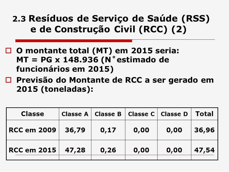 2.3 Resíduos de Serviço de Saúde (RSS) e de Construção Civil (RCC) (2) O montante total (MT) em 2015 seria: MT = PG x 148.936 (N˚estimado de funcionár