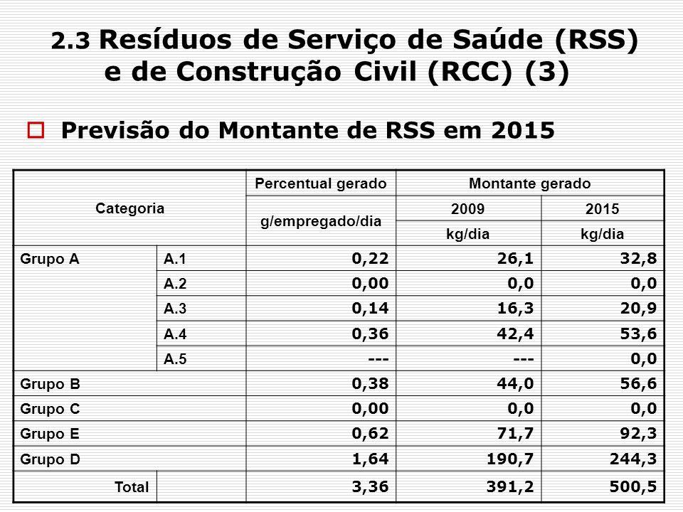 2.3 Resíduos de Serviço de Saúde (RSS) e de Construção Civil (RCC) (3) Previsão do Montante de RSS em 2015 Categoria Percentual geradoMontante gerado
