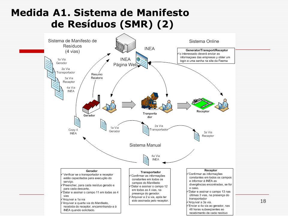 18 Medida A1. Sistema de Manifesto de Resíduos (SMR) (2)