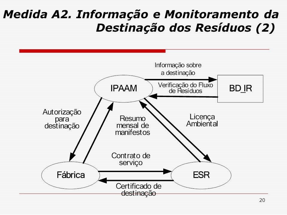 20 Medida A2. Informação e Monitoramento da Destinação dos Resíduos (2)