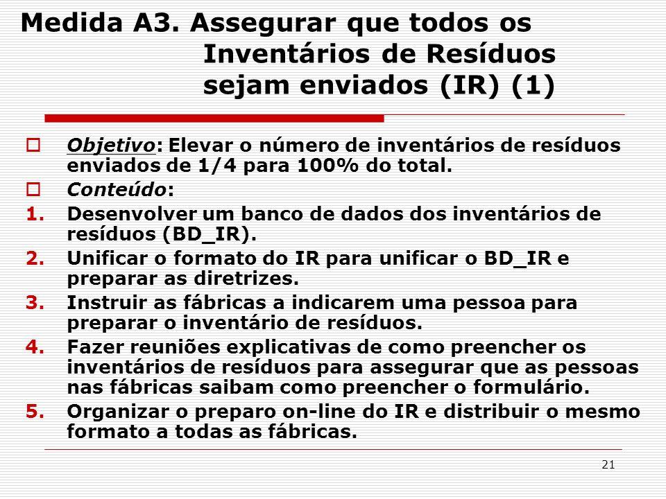21 Medida A3. Assegurar que todos os Inventários de Resíduos sejam enviados (IR) (1) Objetivo: Elevar o número de inventários de resíduos enviados de