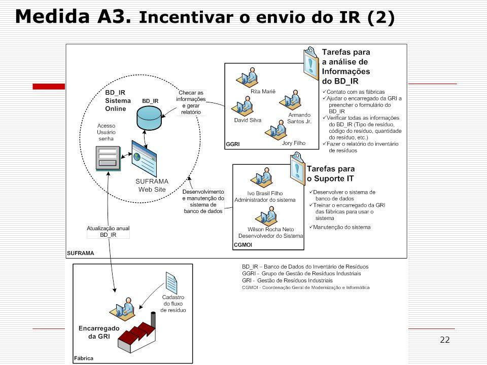 22 Medida A3. Incentivar o envio do IR (2)