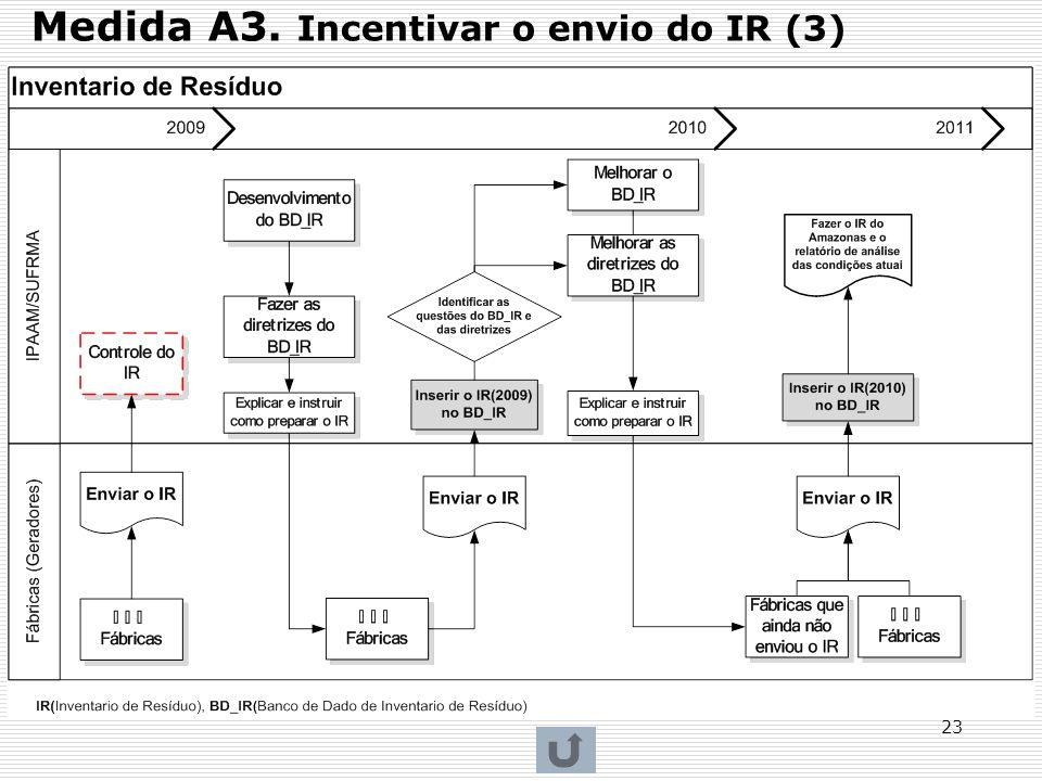 23 Medida A3. Incentivar o envio do IR (3)