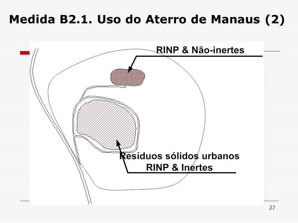 27 Medida B2.1. Uso do Aterro de Manaus (2)