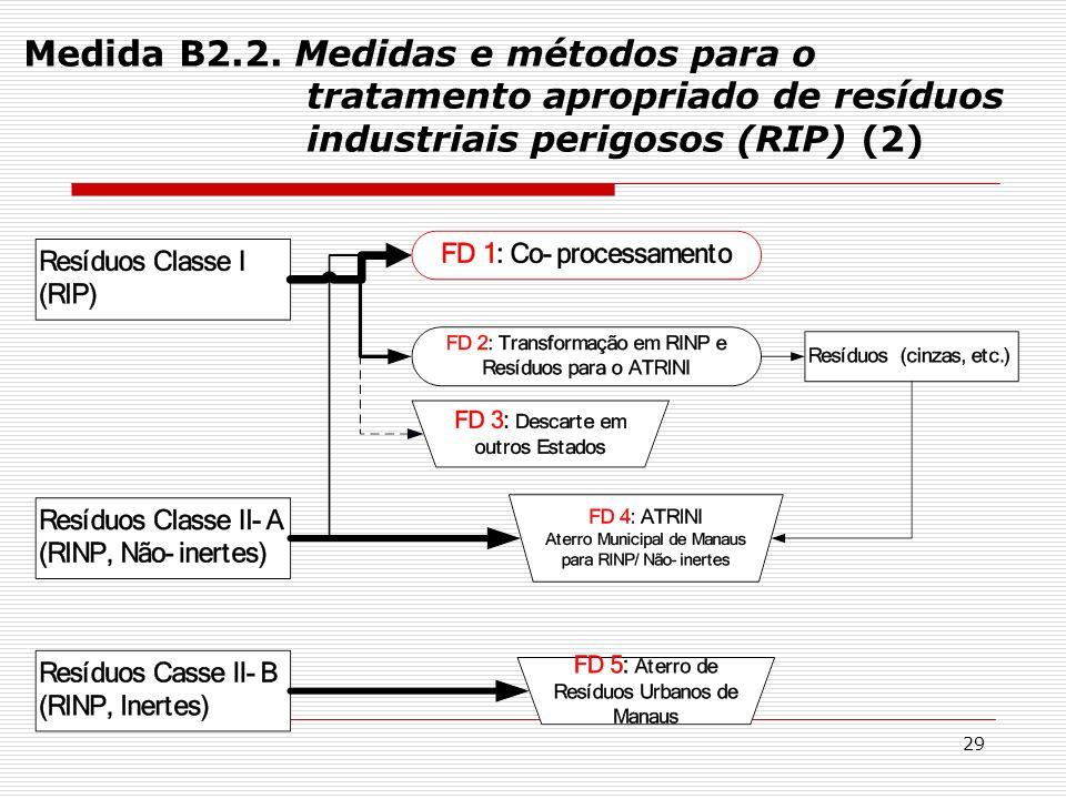 29 Medida B2.2. Medidas e métodos para o tratamento apropriado de resíduos industriais perigosos (RIP) (2)