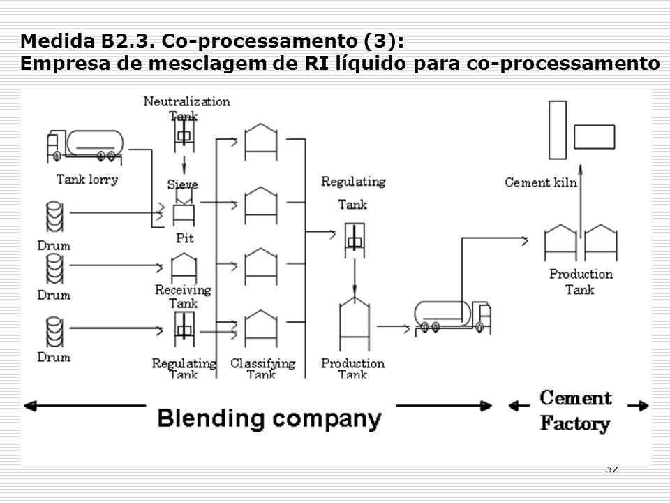 32 Medida B2.3. Co-processamento (3): Empresa de mesclagem de RI líquido para co-processamento