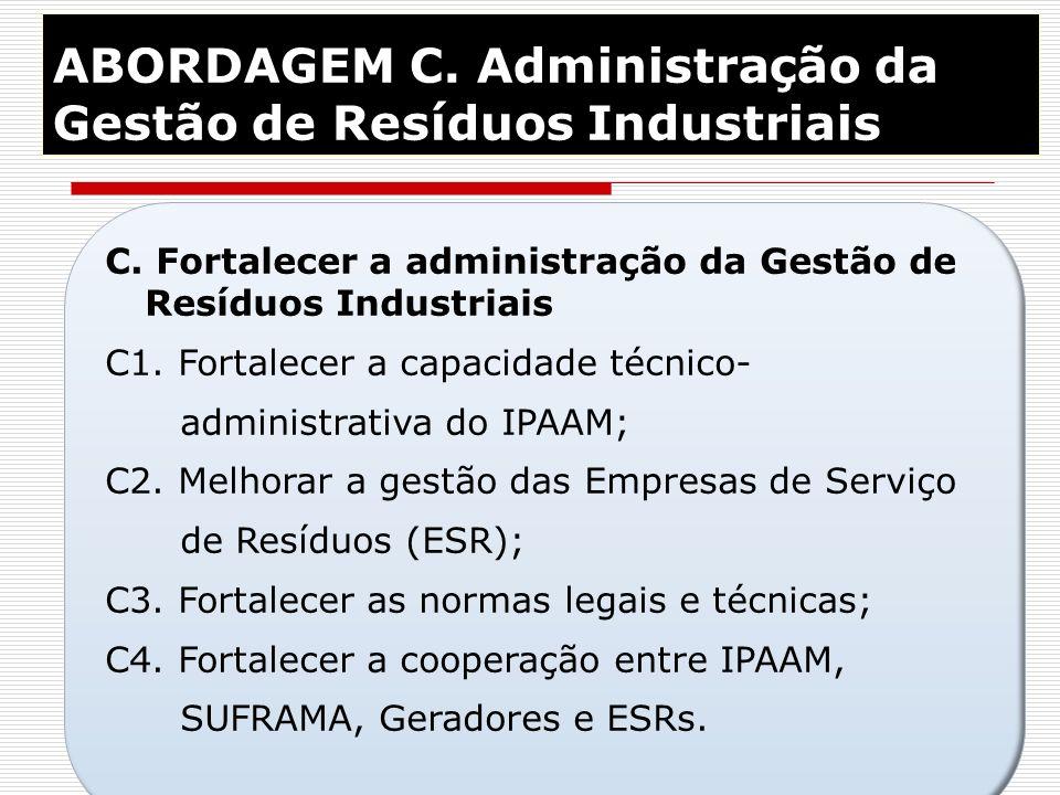 33 ABORDAGEM C. Administração da Gestão de Resíduos Industriais C. Fortalecer a administração da Gestão de Resíduos Industriais C1. Fortalecer a capac