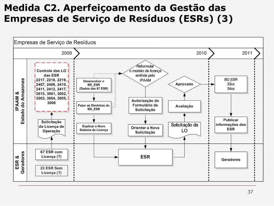 37 Medida C2. Aperfeiçoamento da Gestão das Empresas de Serviço de Resíduos (ESRs) (3)